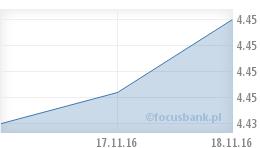 Wykres euro (EUR)